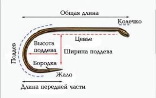 Крючки для ловли сазана